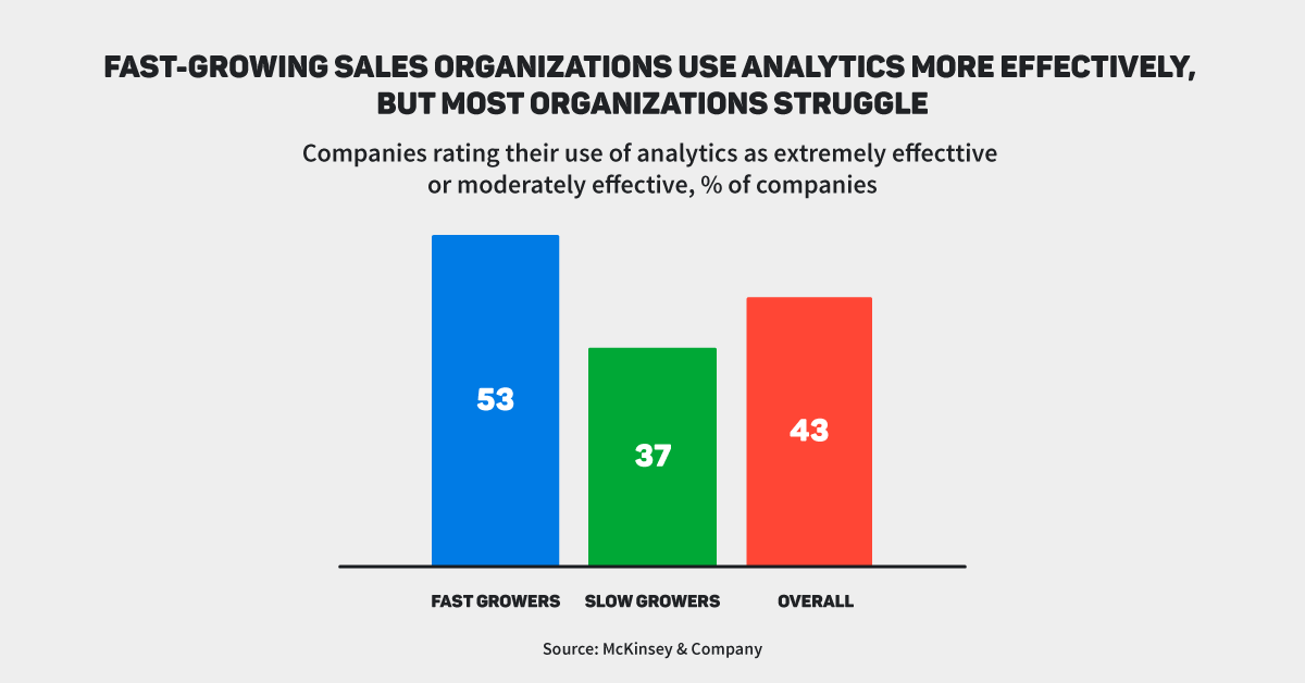 Managing sales activities: fast growing sales