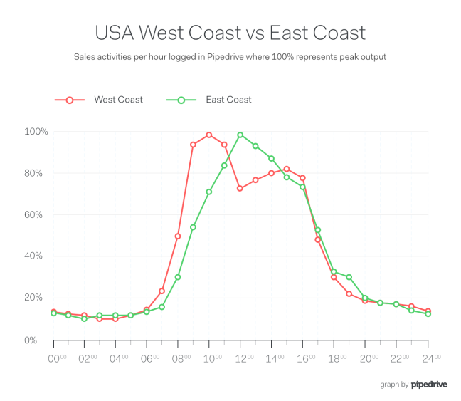 Pipedrive US East vs West Lunch Sales Productivity Curve