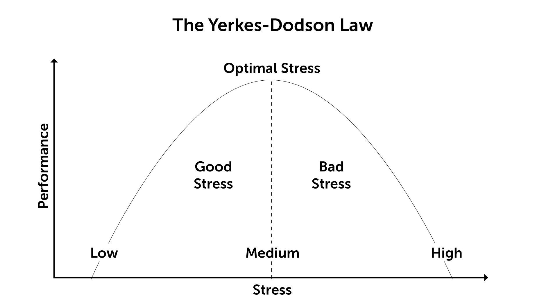 The Yerkes-Dodson Law