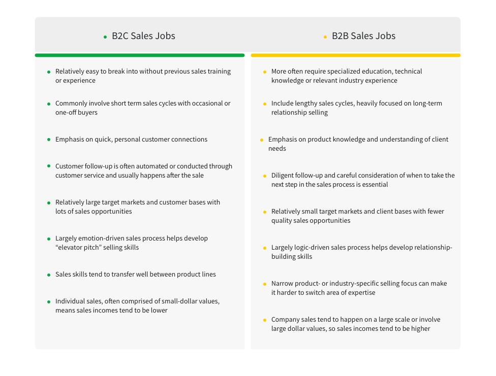 B2C vs. B2B Sales Jobs