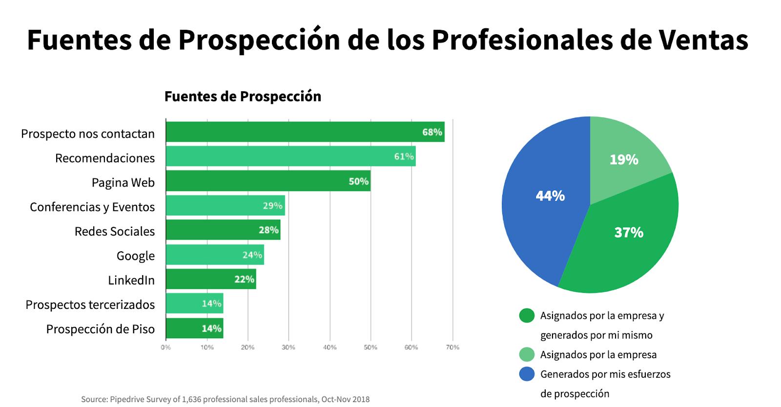 gráfica de barras color verde con blanco demostrando el porqué a los vendedores se les dificulta prospectar