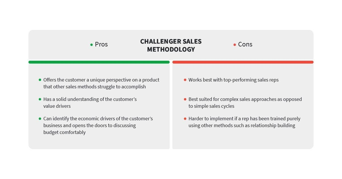 challenger sales table