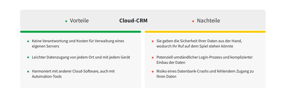 Zwei Aufstellungen mit Vorteilen und Nachteilen eines Cloud-CRM