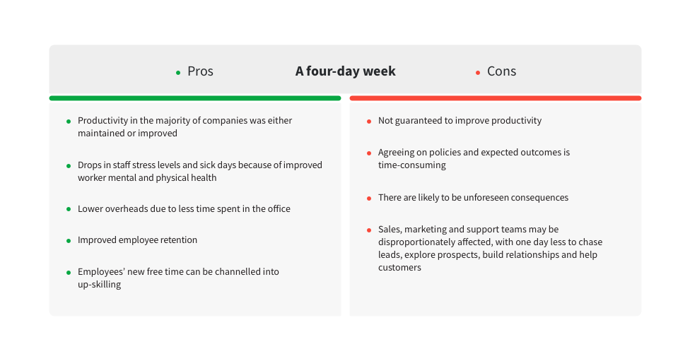 four day week sales marketing table