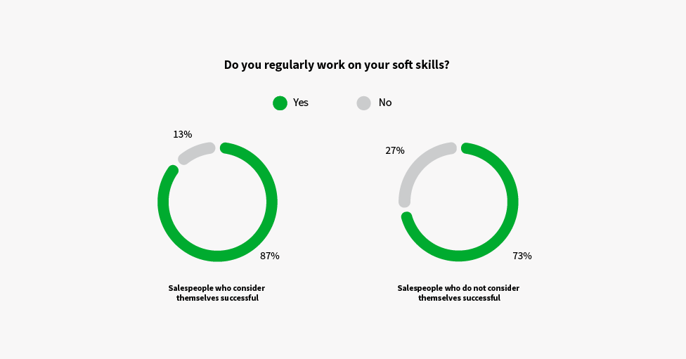 how to be a good salesperson soft skills