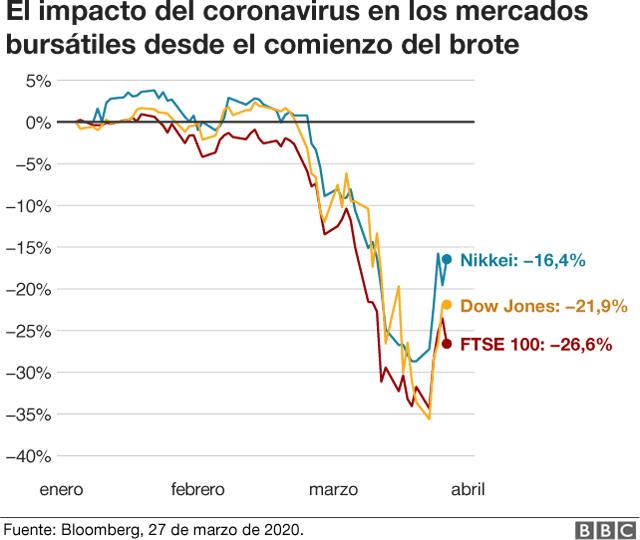 el impacto del coronavirus en los mercados bursatiles desde el comienzo del brote