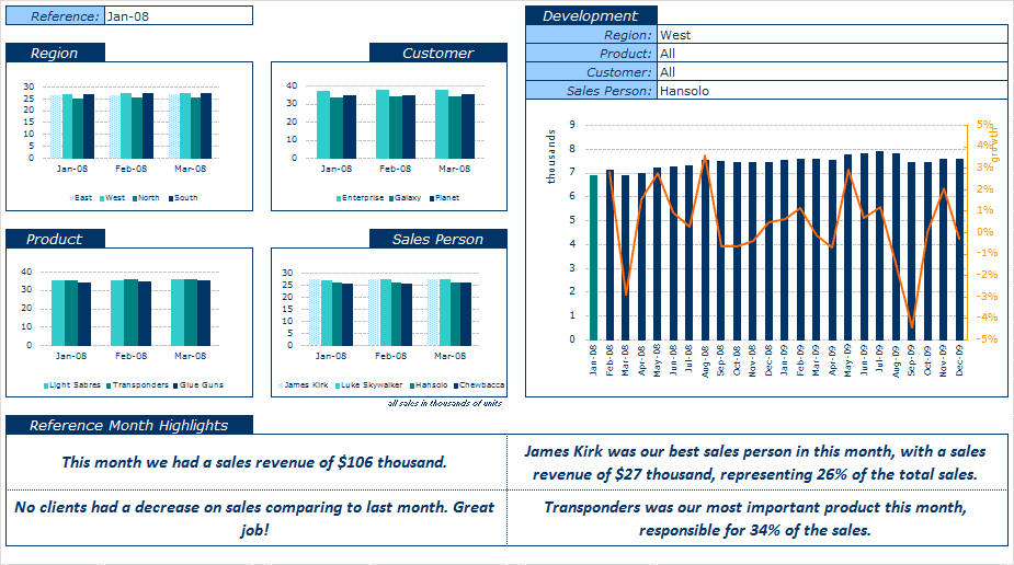 Excel dashboard templates