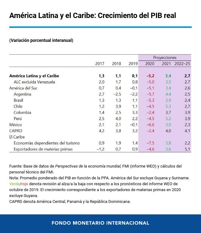 America Latina y el Caribe: Crecimento del PIB real