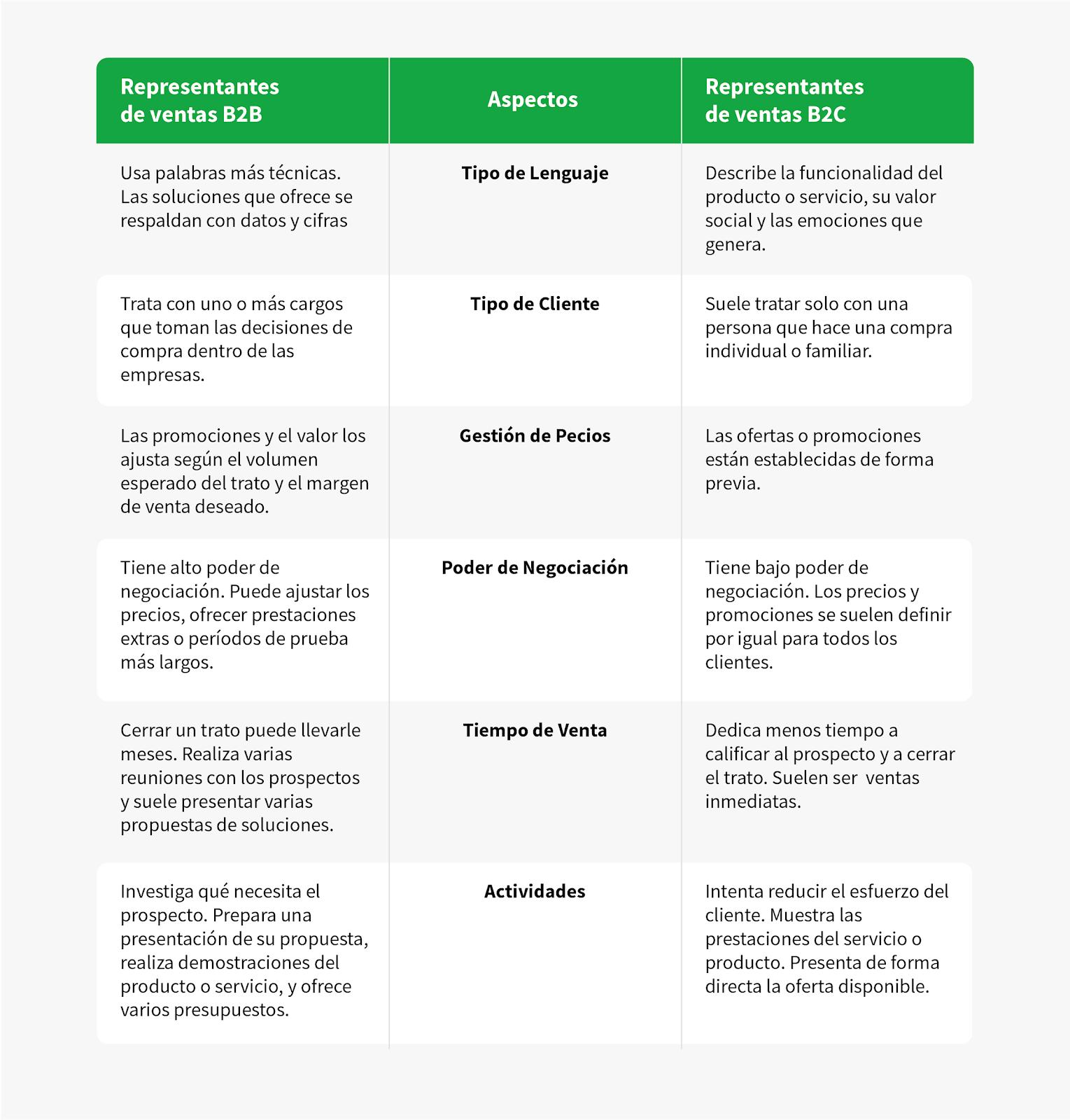 diferencias entre los representantes de ventas B2B y B2C