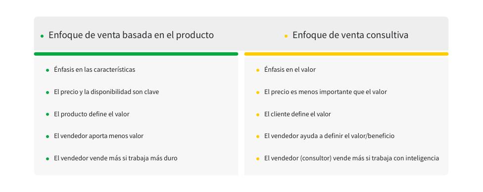 Ciclo de ventas venda consultiva
