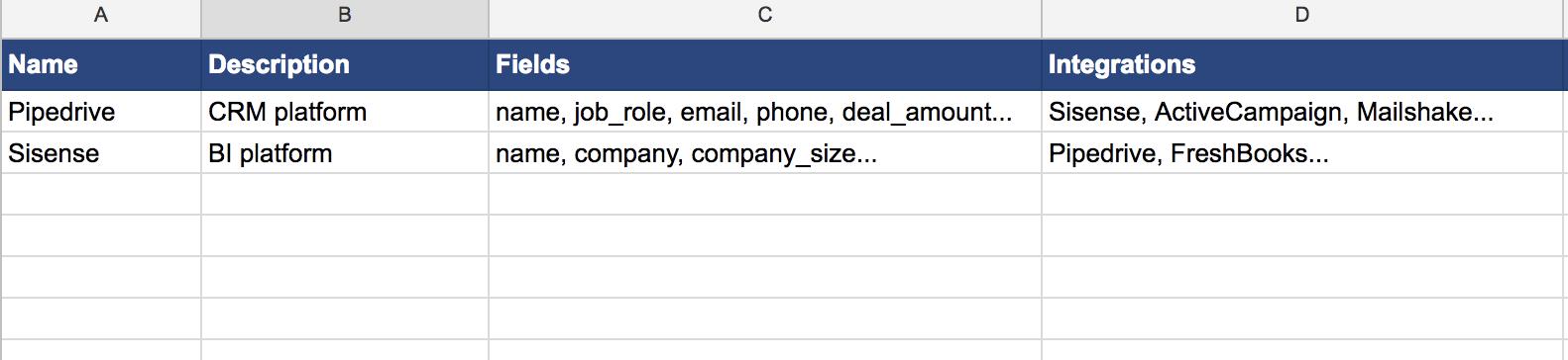 Data Checklist