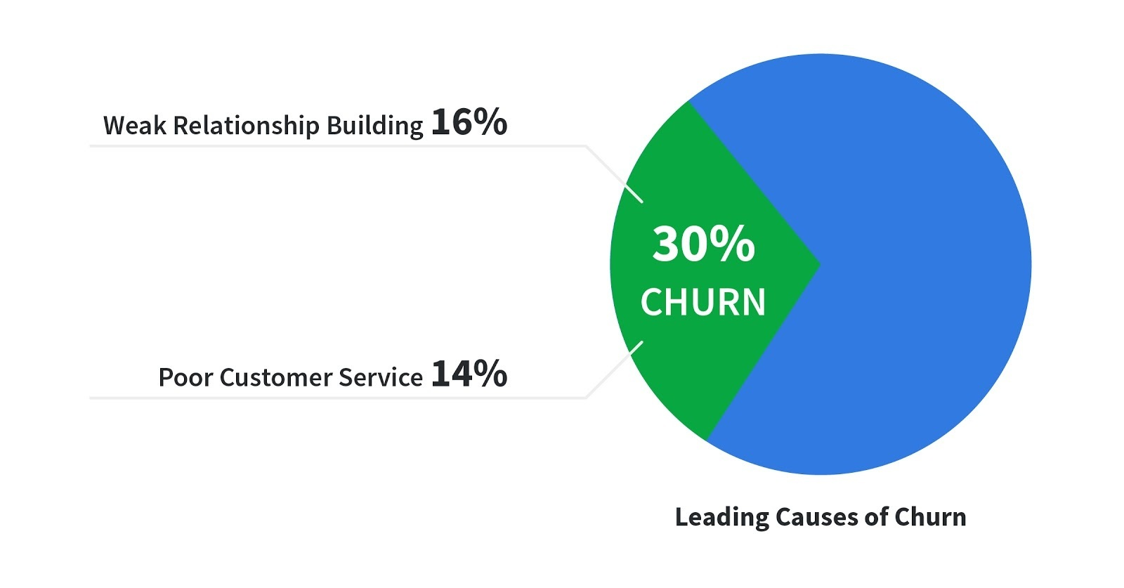 Leading Causes of Churn