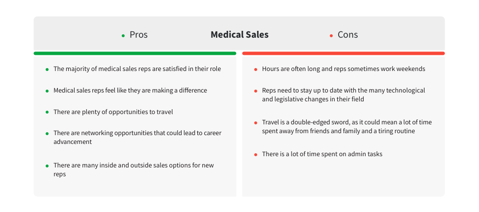 medical sales pros and cons