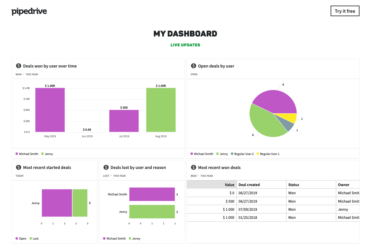 Sales report template dashboard