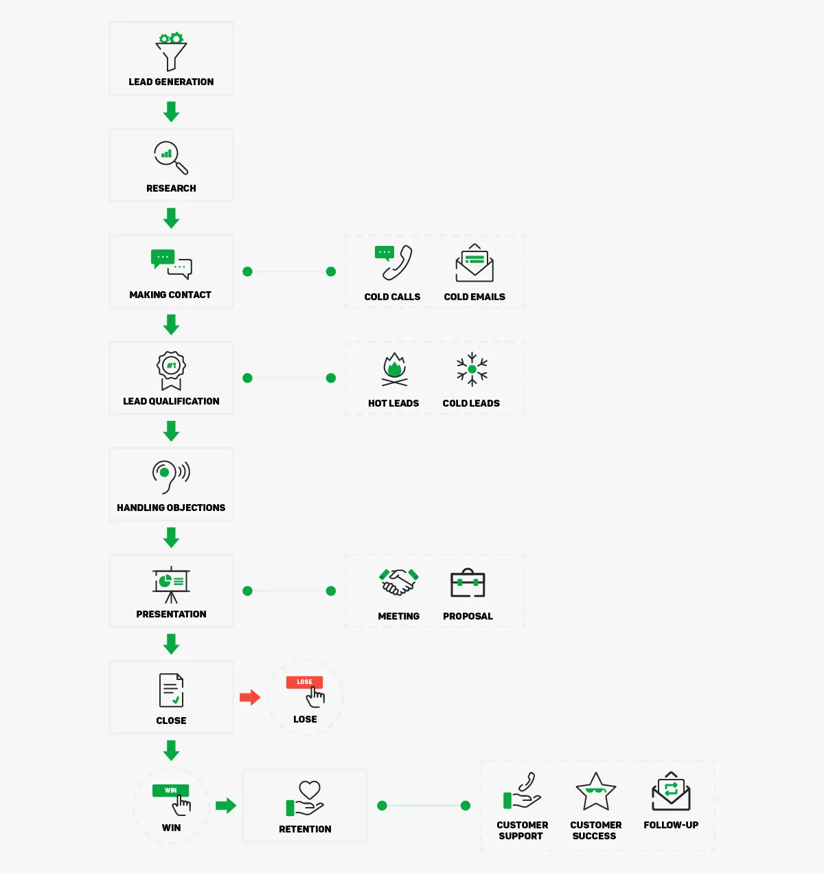 marketing and sales flowchart