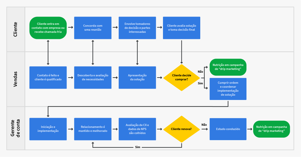 plano de vendas mapa