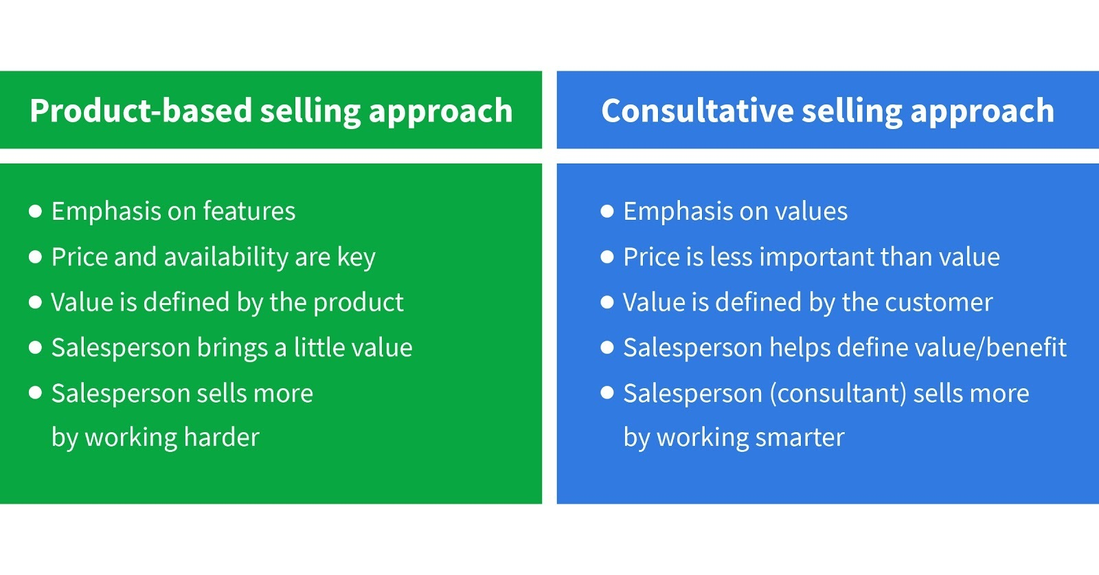 product based vs consultative selling approach
