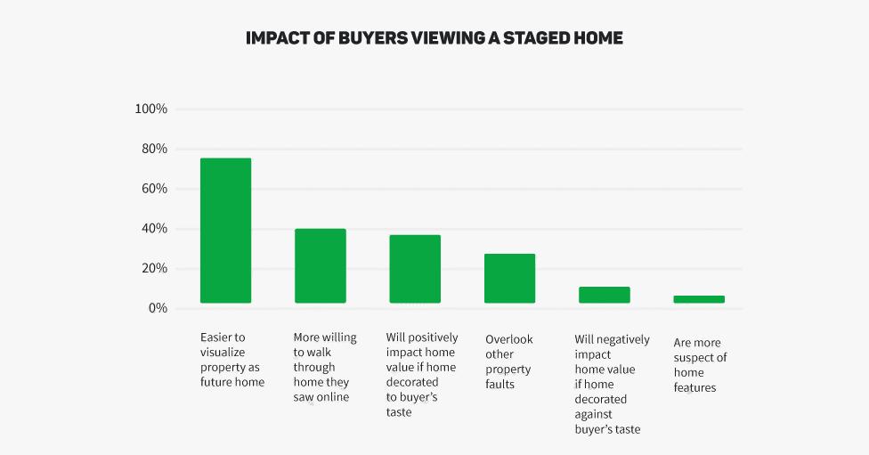 real estate viewings
