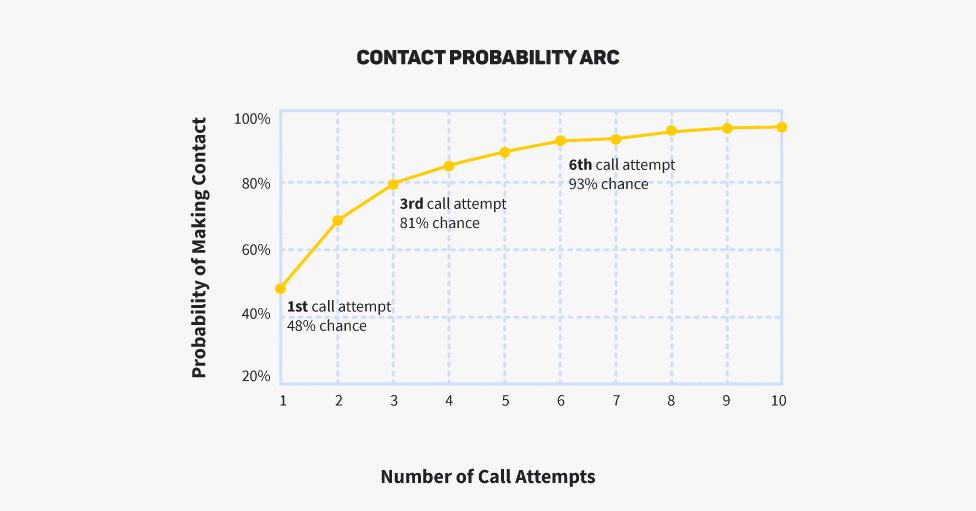 real estate probability arc