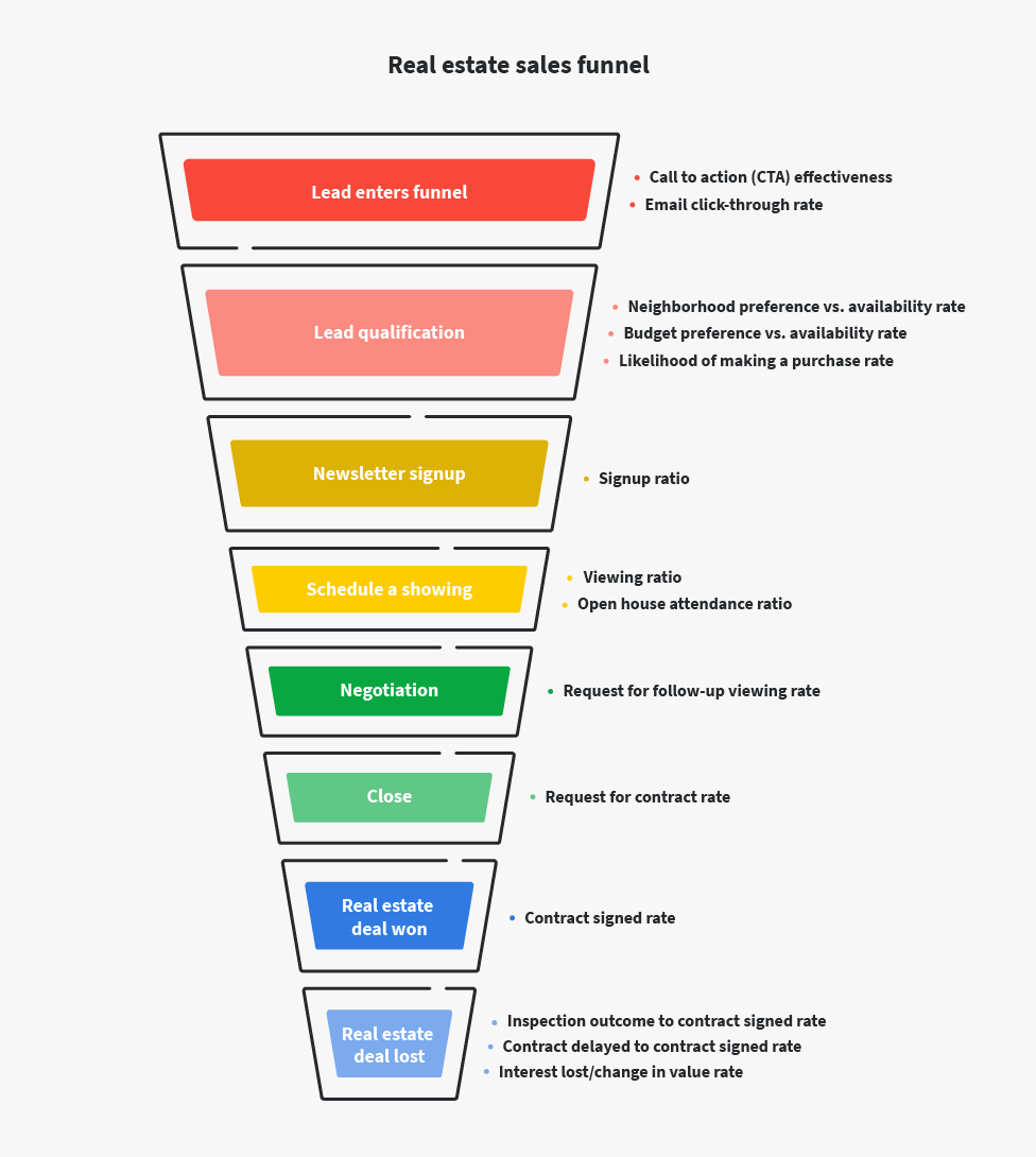 free real estate sales funnel template