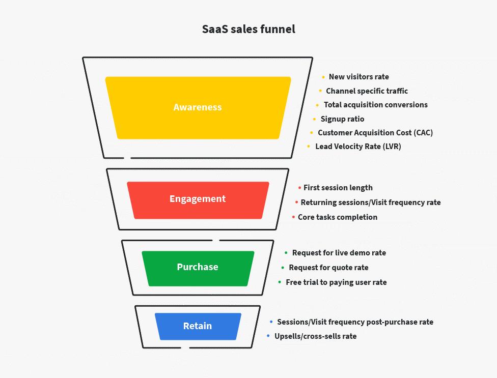 free saas sales funnel template