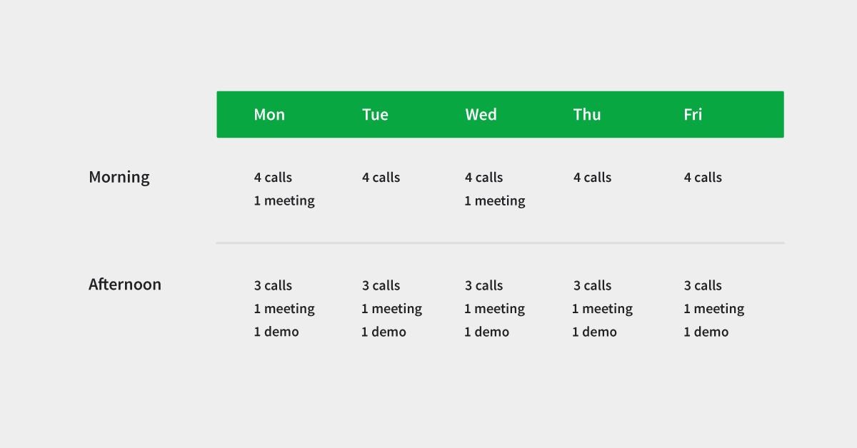 sales activities calls meetings