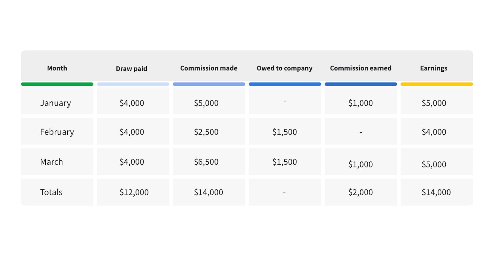 sales commission compensation plan draw against
