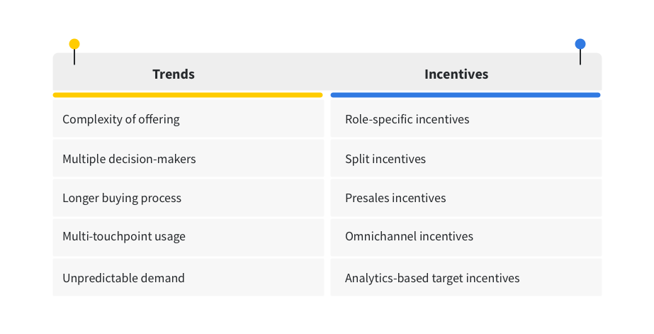 sales incentives table