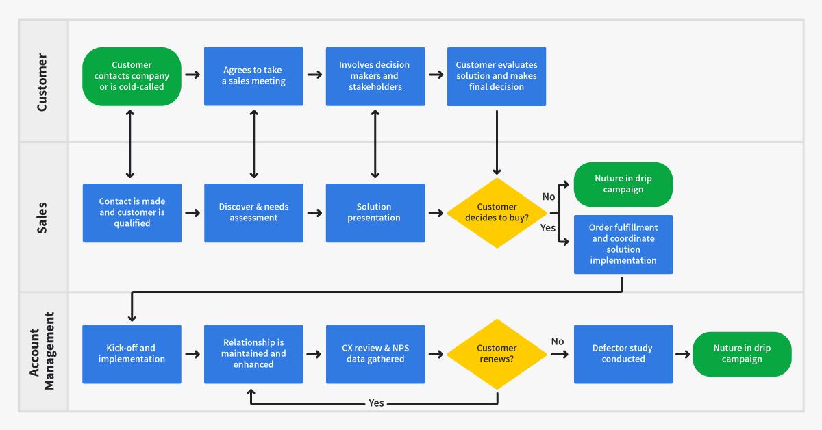 sales methodology process map