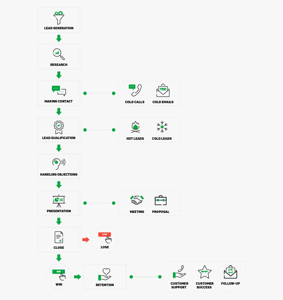 sales methodology process