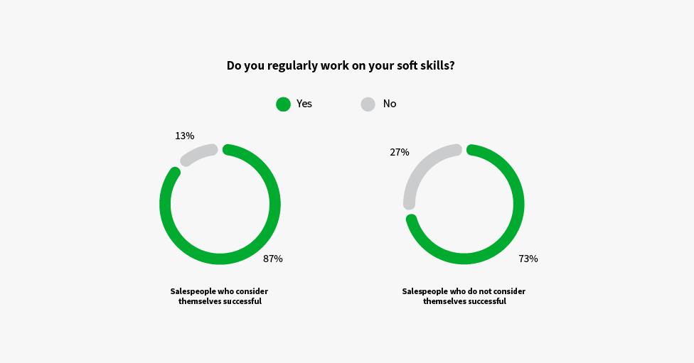 sales negotiation skills graph