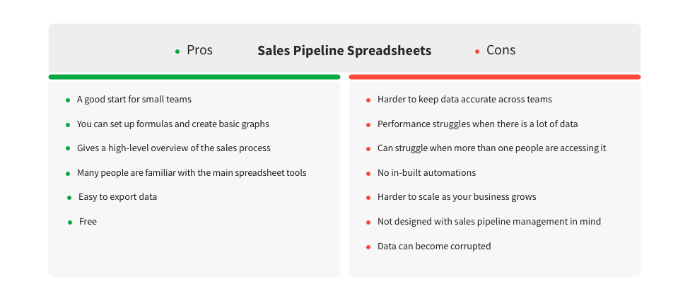 sales pipeline template pros and cons