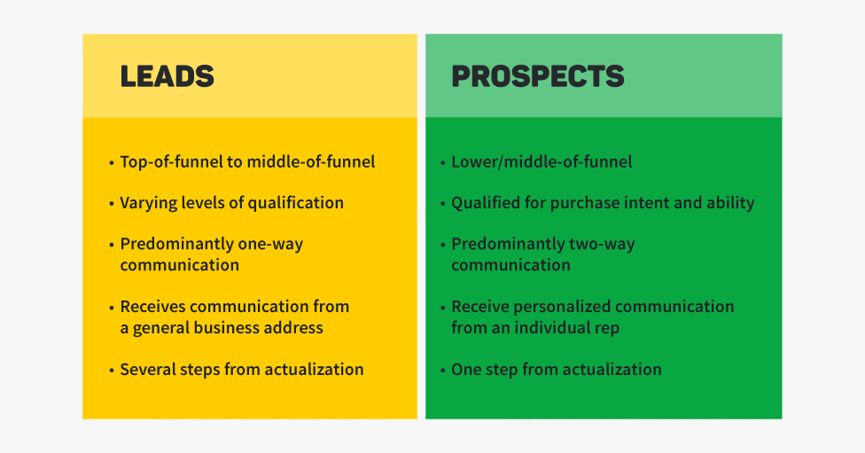 sales prospect vs leads