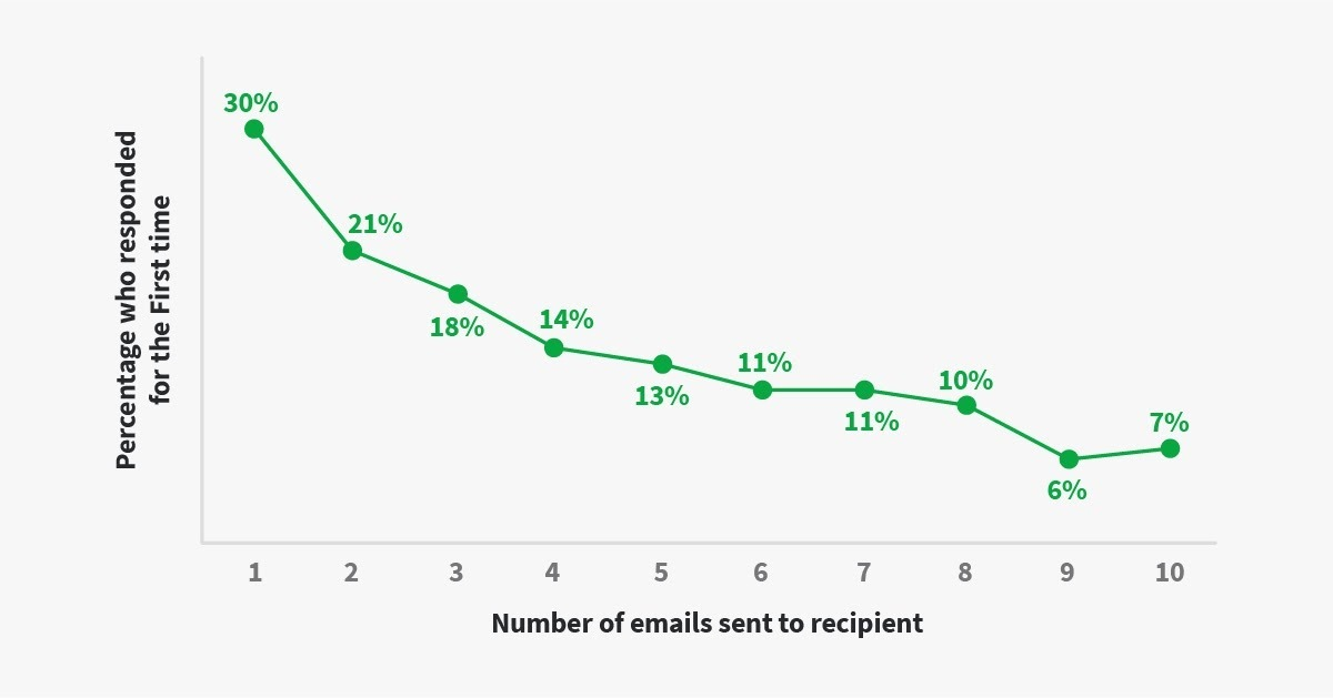 Stages of sales process: email chart