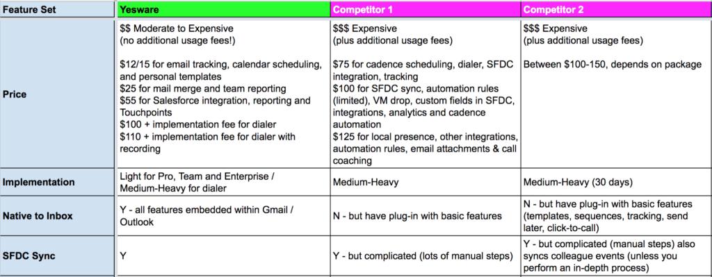 sales stages script chart