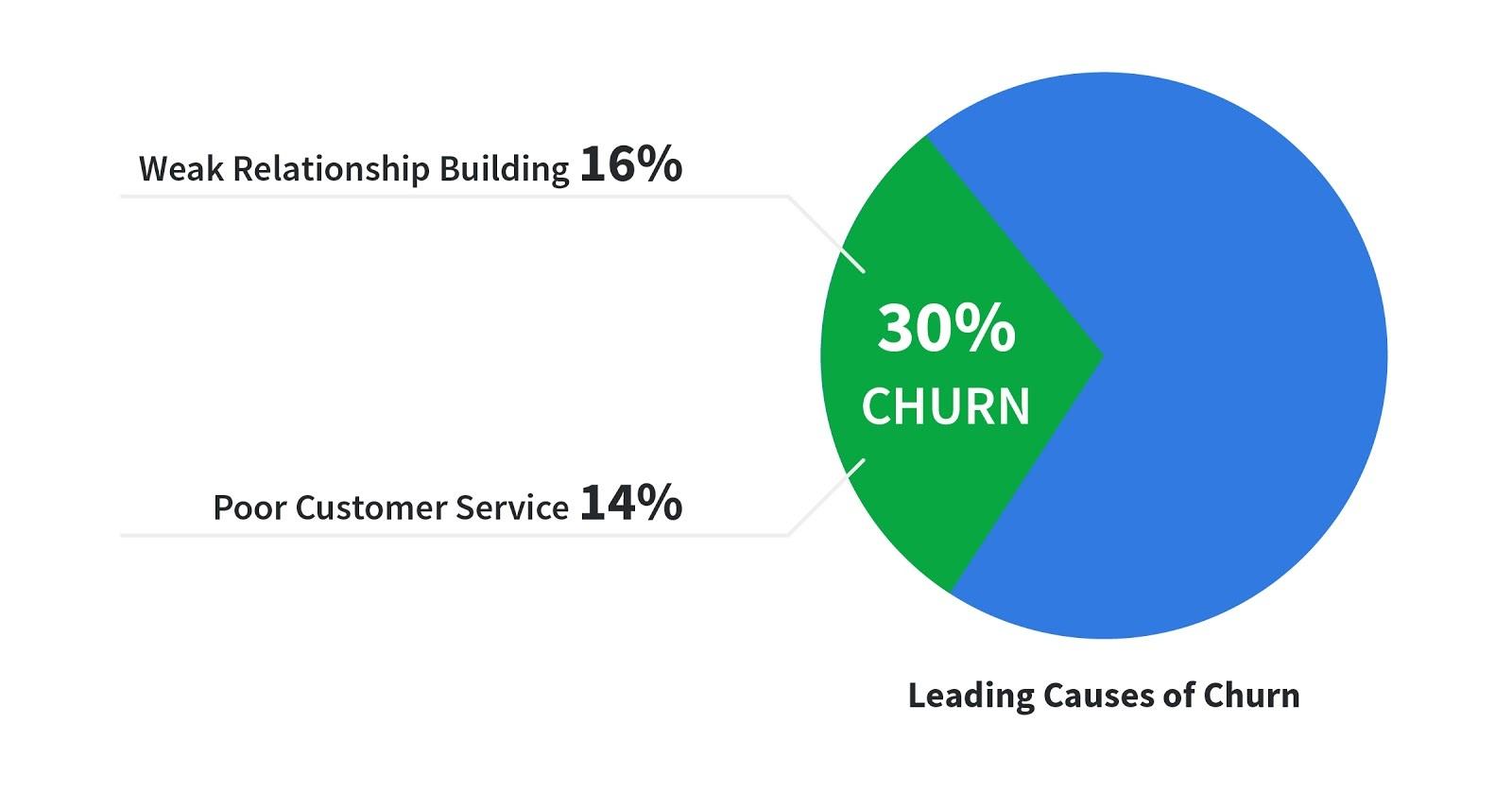sales strategy churn