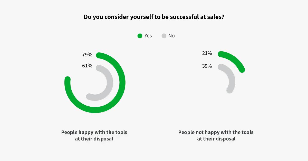 sales technology success