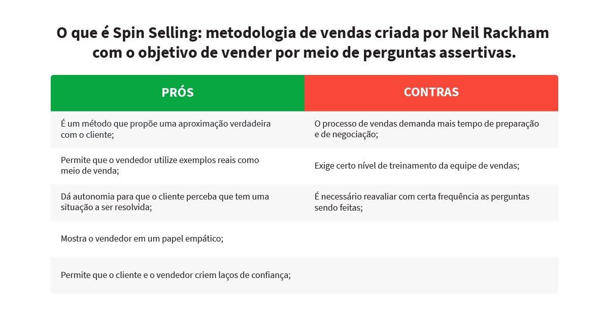 SPIN selling metodologia de vendas