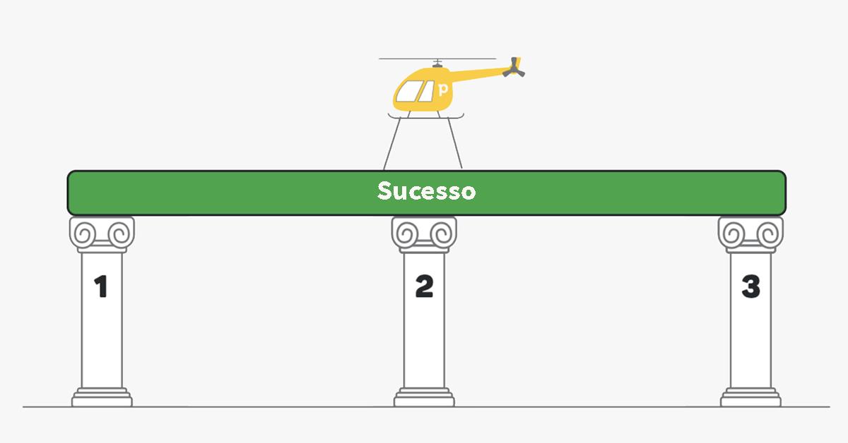 tres pilares customer success