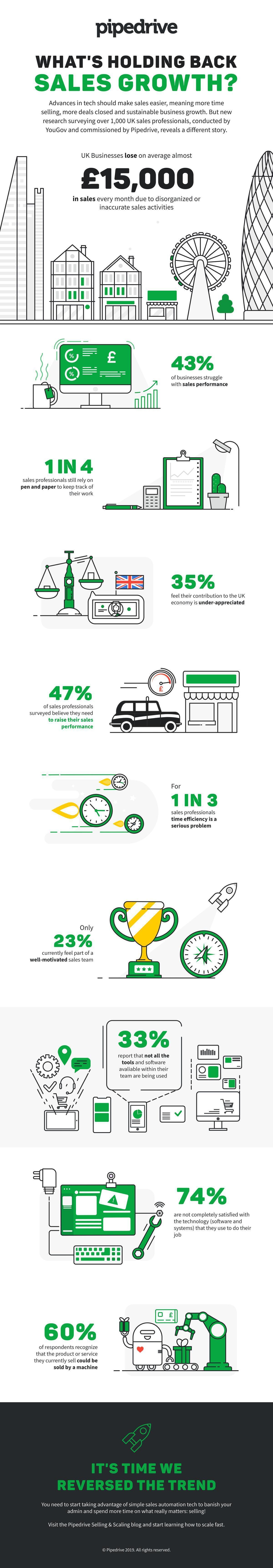 uk smb sales infographic