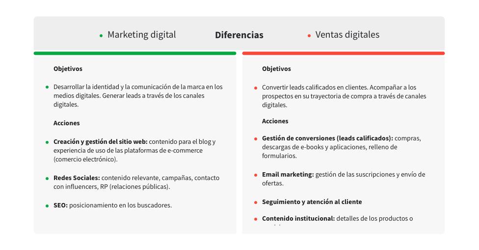 Marketing digital y ventas digital