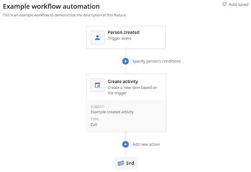 workflow automation sales strategy
